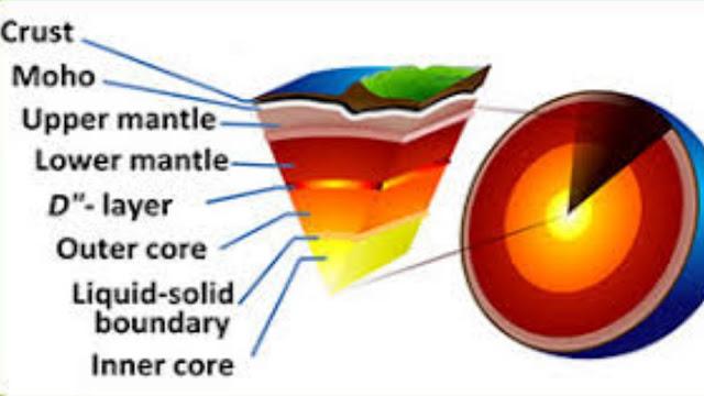 Tectonics-plate